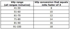 kVP - mAs radiographic density